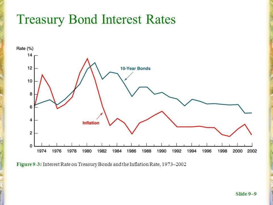 Slide 9–9 Figure 9-3: Interest Rate on Treasury Bonds and the Inflation Rate, 1973–2002 Treasury Bond Interest Rates