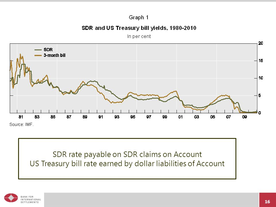 SDR rate payable on SDR claims on Account US Treasury bill rate earned by dollar liabilities of Account 16