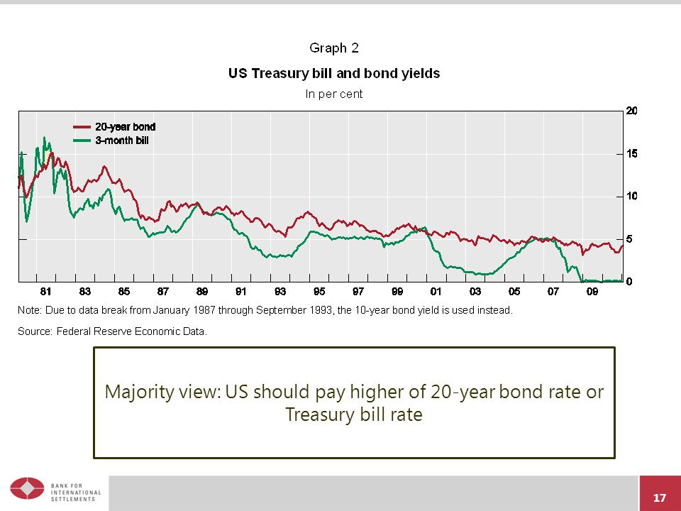 Majority view: US should pay higher of 20-year bond rate or Treasury bill rate 17