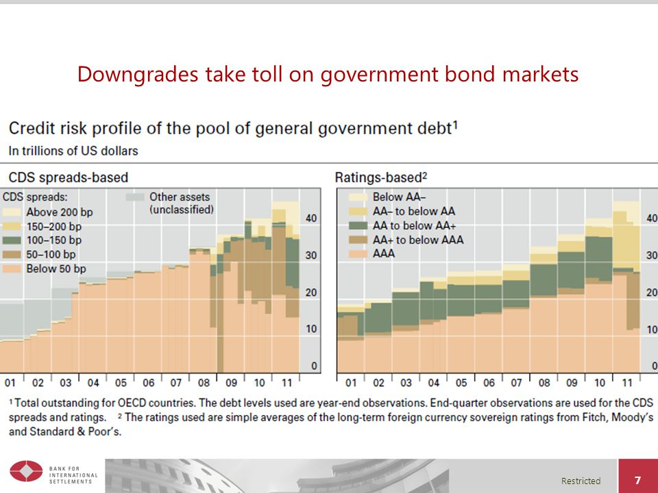 Restricted 7 Downgrades take toll on government bond markets