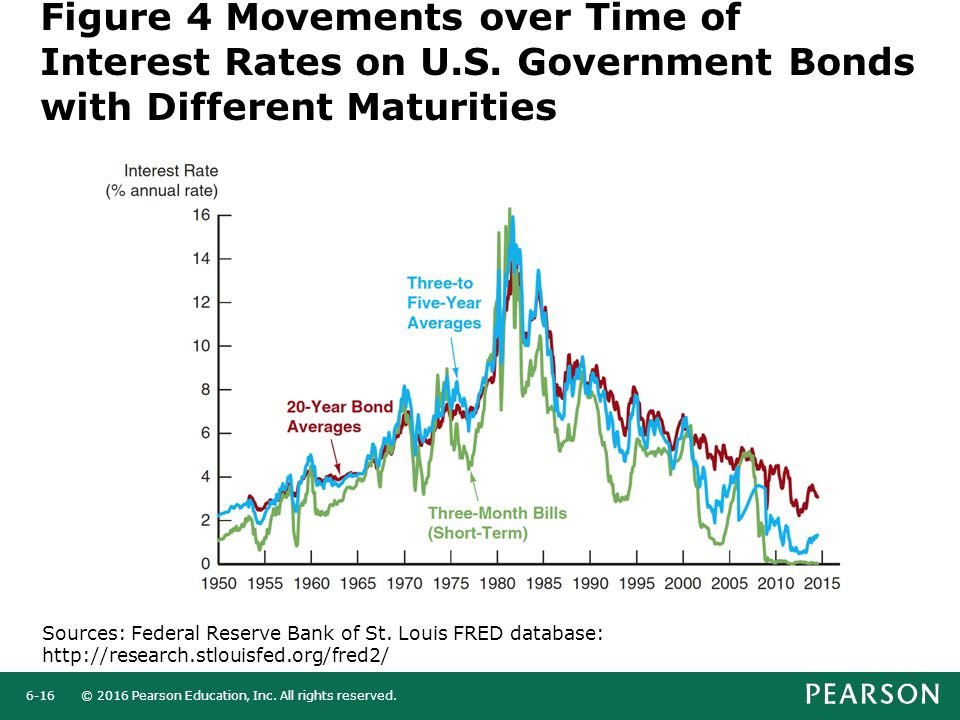 © 2016 Pearson Education, Inc. All rights reserved.6-16 Figure 4 Movements over Time of Interest Rates on U.S. Government Bonds with Different Maturit