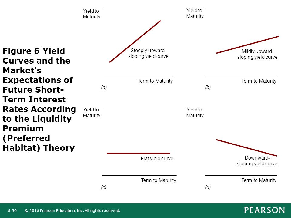 © 2016 Pearson Education, Inc. All rights reserved.6-30 Figure 6 Yield Curves and the Market's Expectations of Future Short- Term Interest Rates Accor