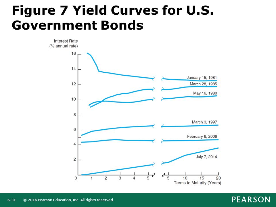 © 2016 Pearson Education, Inc. All rights reserved.6-31 Figure 7 Yield Curves for U.S. Government Bonds