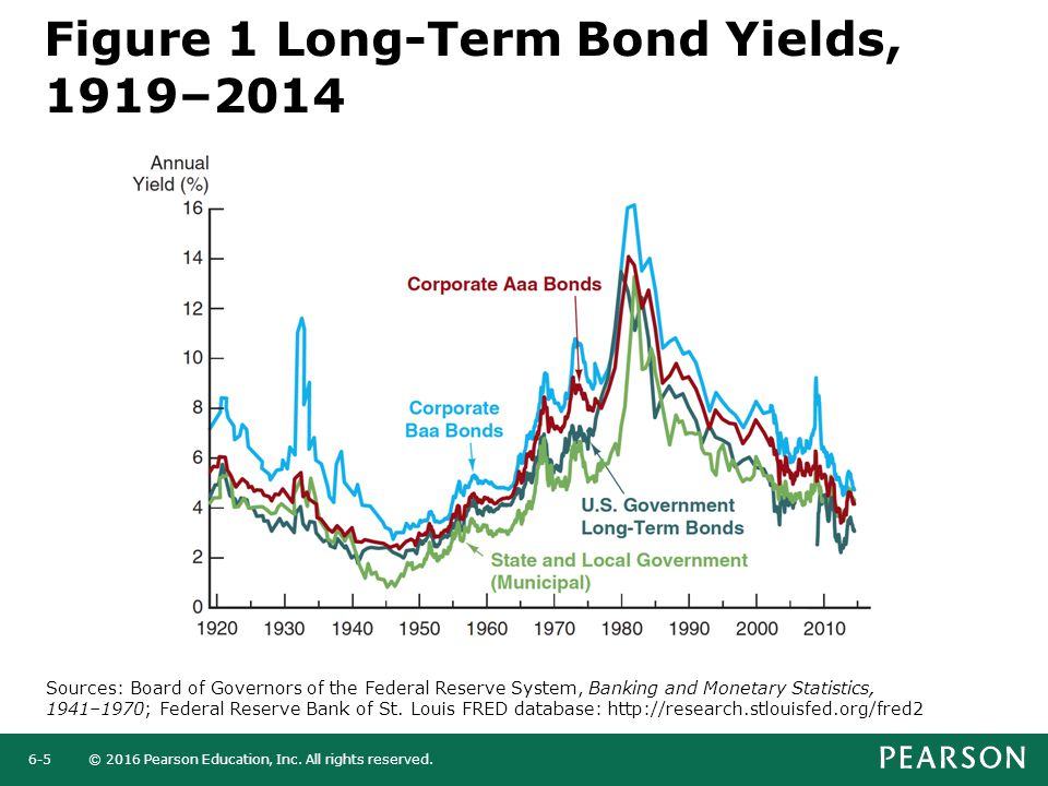 © 2016 Pearson Education, Inc. All rights reserved.6-5 Figure 1 Long-Term Bond Yields, 1919–2014 Sources: Board of Governors of the Federal Reserve Sy