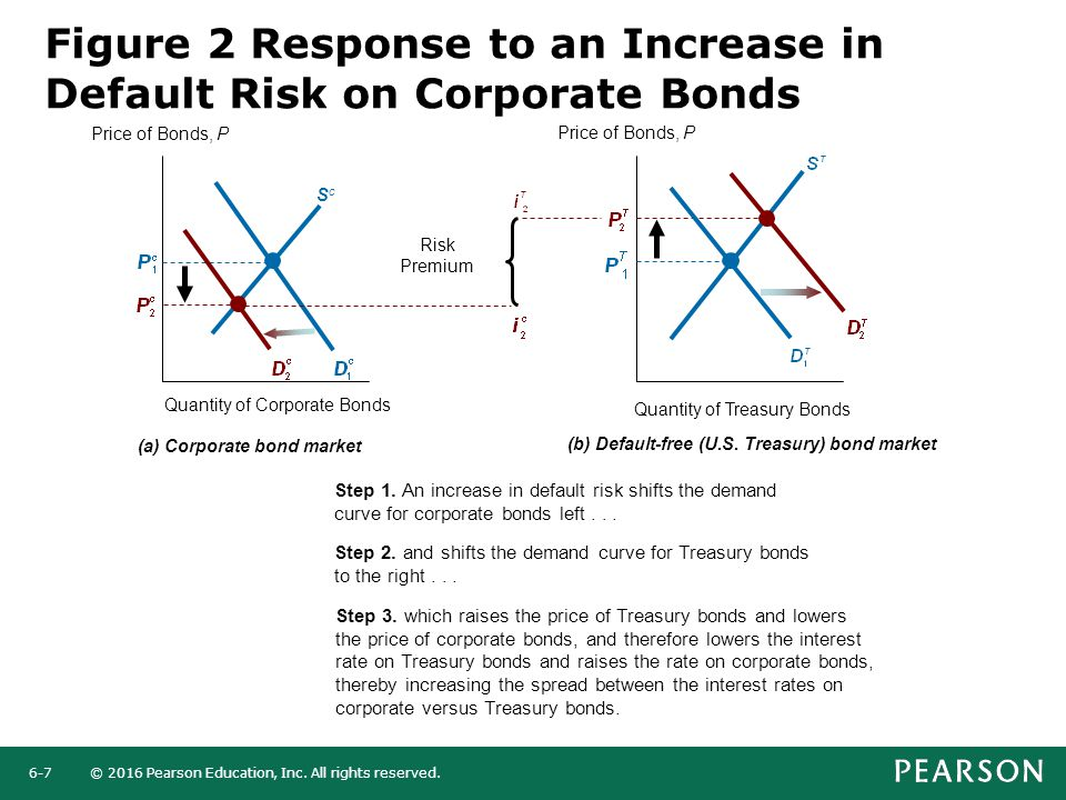 © 2016 Pearson Education, Inc. All rights reserved.6-7 Figure 2 Response to an Increase in Default Risk on Corporate Bonds Step 1. An increase in defa