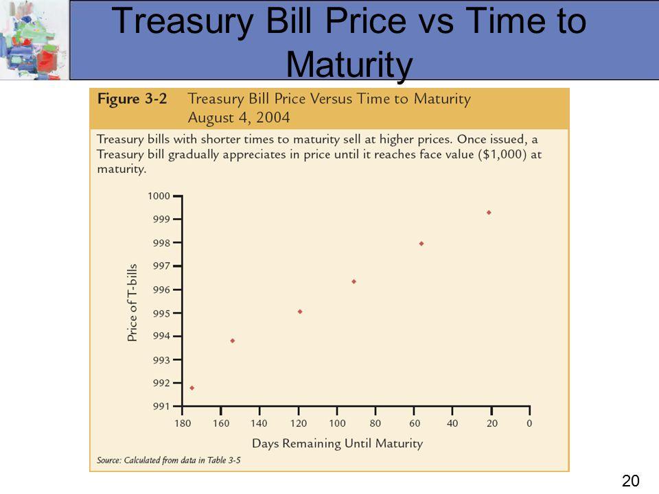 20 Treasury Bill Price vs Time to Maturity