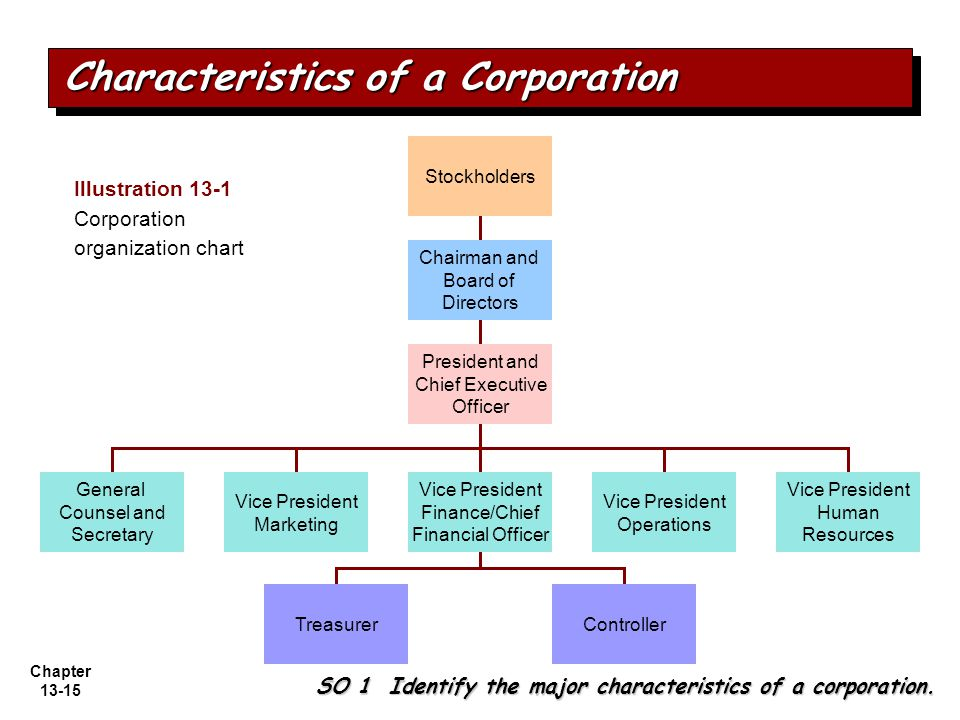 Chapter 13-15 Characteristics of a Corporation SO 1 Identify the major characteristics of a corporation.