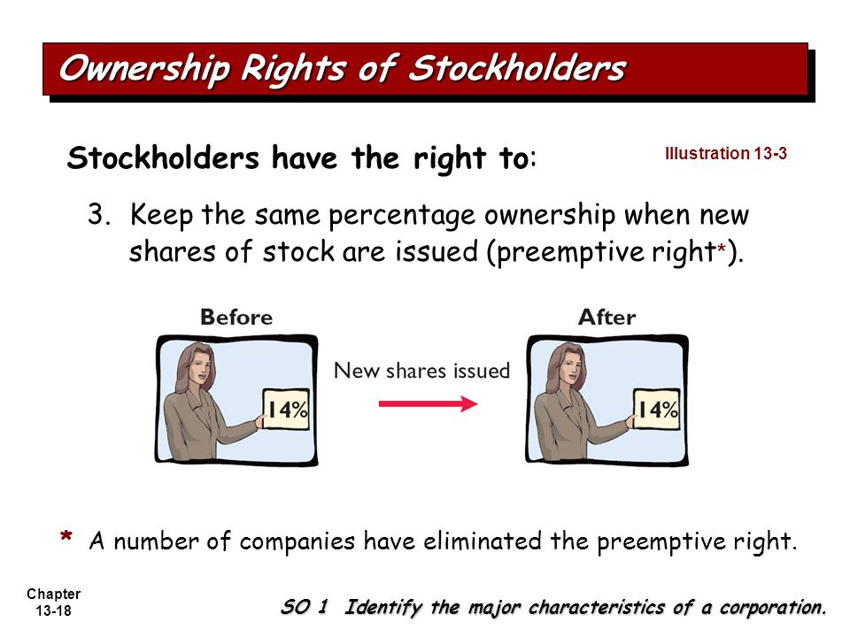 Chapter 13-18 3.Keep the same percentage ownership when new shares of stock are issued (preemptive right * ).