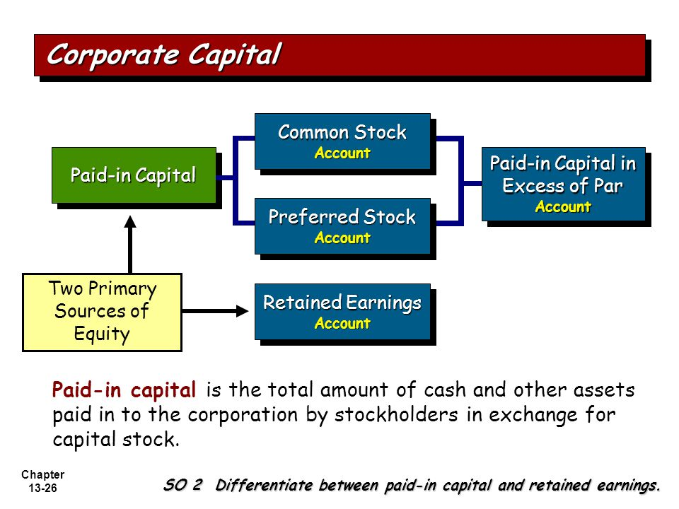 Chapter 13-26 Paid-in Capital Retained Earnings Account Account Paid-in Capital in Excess of Par Account Account Two Primary Sources of Equity Common Stock Account Account Preferred Stock Account Account Corporate Capital SO 2 Differentiate between paid-in capital and retained earnings.