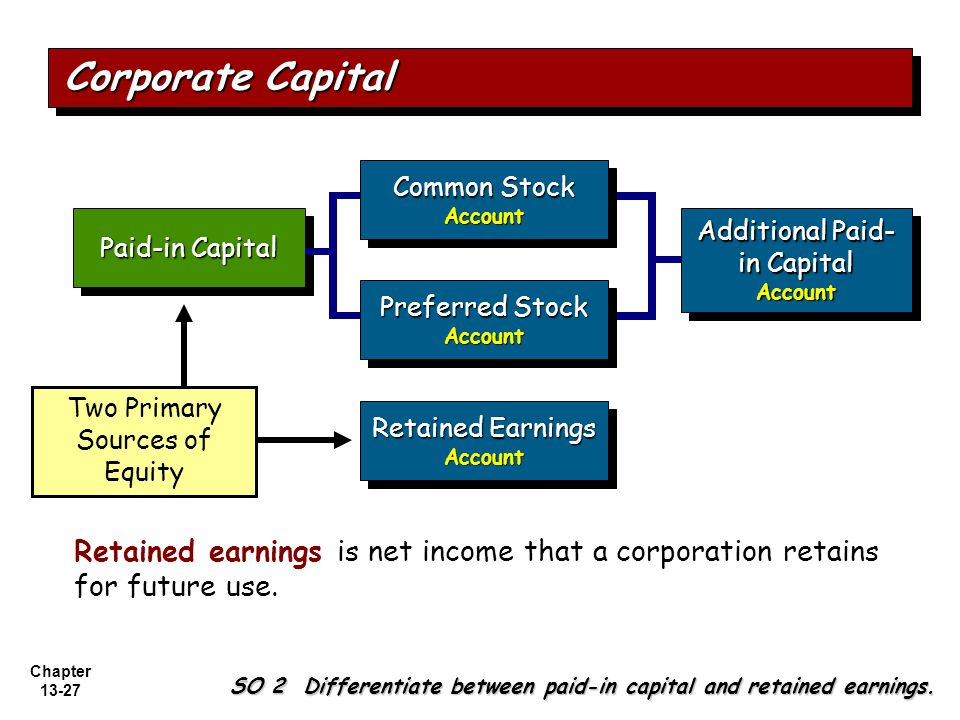 Chapter 13-27 Paid-in Capital Retained Earnings Account Account Additional Paid- in Capital Account Account Two Primary Sources of Equity Common Stock Account Account Preferred Stock Account Account Corporate Capital SO 2 Differentiate between paid-in capital and retained earnings.