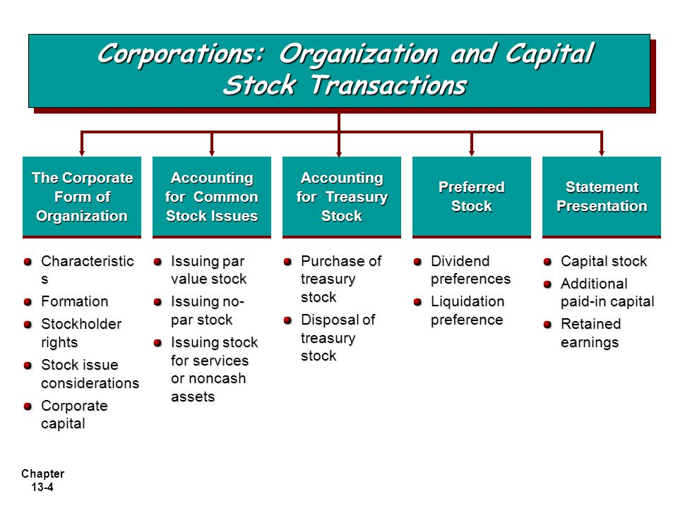 Chapter 13-4 Issuing par value stock Issuing no- par stock Issuing stock for services or noncash assets The Corporate Form of Organization Characteristic s Formation Stockholder rights Stock issue considerations Corporate capital Purchase of treasury stock Disposal of treasury stock Dividend preferences Liquidation preference Accounting for Common Stock Issues Accounting for Treasury Stock Preferred Stock Statement Presentation Corporations: Organization and Capital Stock Transactions Capital stock Additional paid-in capital Retained earnings