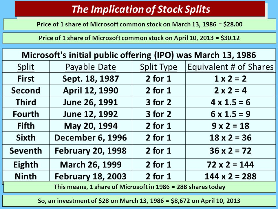 Microsoft s initial public offering (IPO) was March 13, 1986 SplitPayable DateSplit TypeEquivalent # of Shares FirstSept.