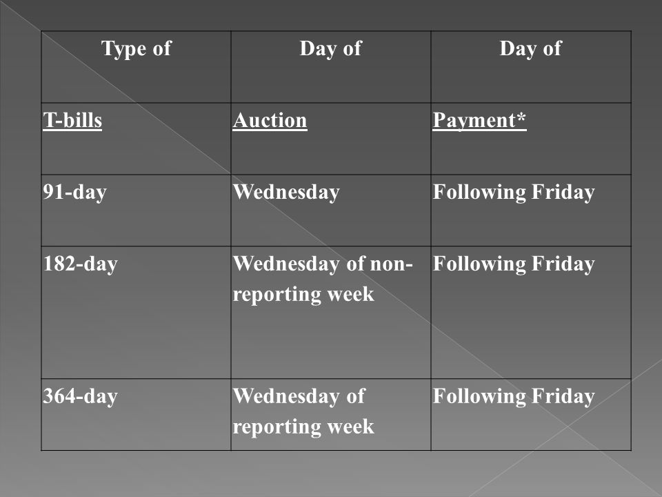 Type ofDay of T-billsAuctionPayment* 91-dayWednesdayFollowing Friday 182-day Wednesday of non- reporting week Following Friday 364-dayWednesday of reporting week Following Friday