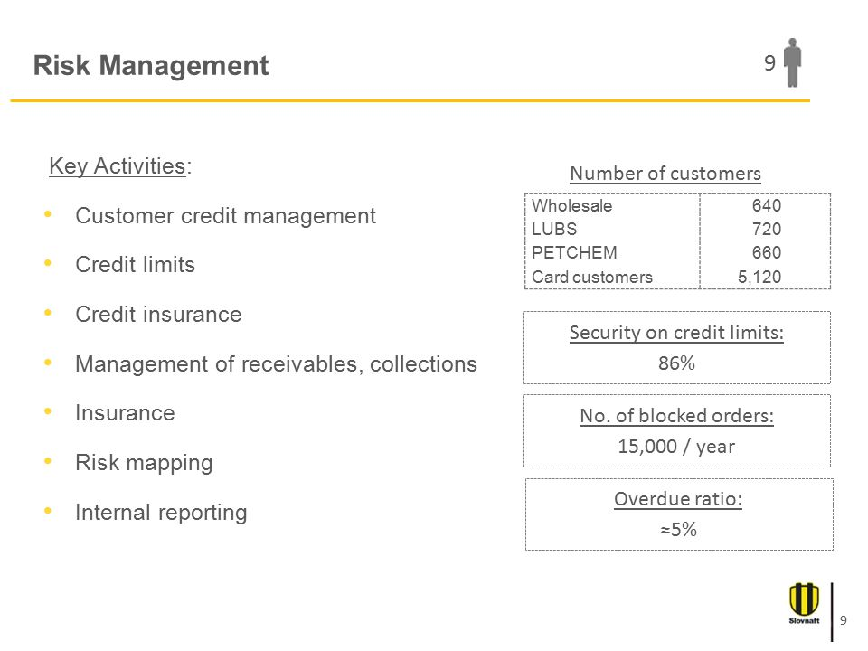 Risk Management Key Activities: Customer credit management Credit limits Credit insurance Management of receivables, collections Insurance Risk mapping Internal reporting Wholesale 640 LUBS 720 PETCHEM 660 Card customers 5,120 Number of customers Security on credit limits: 86% No.