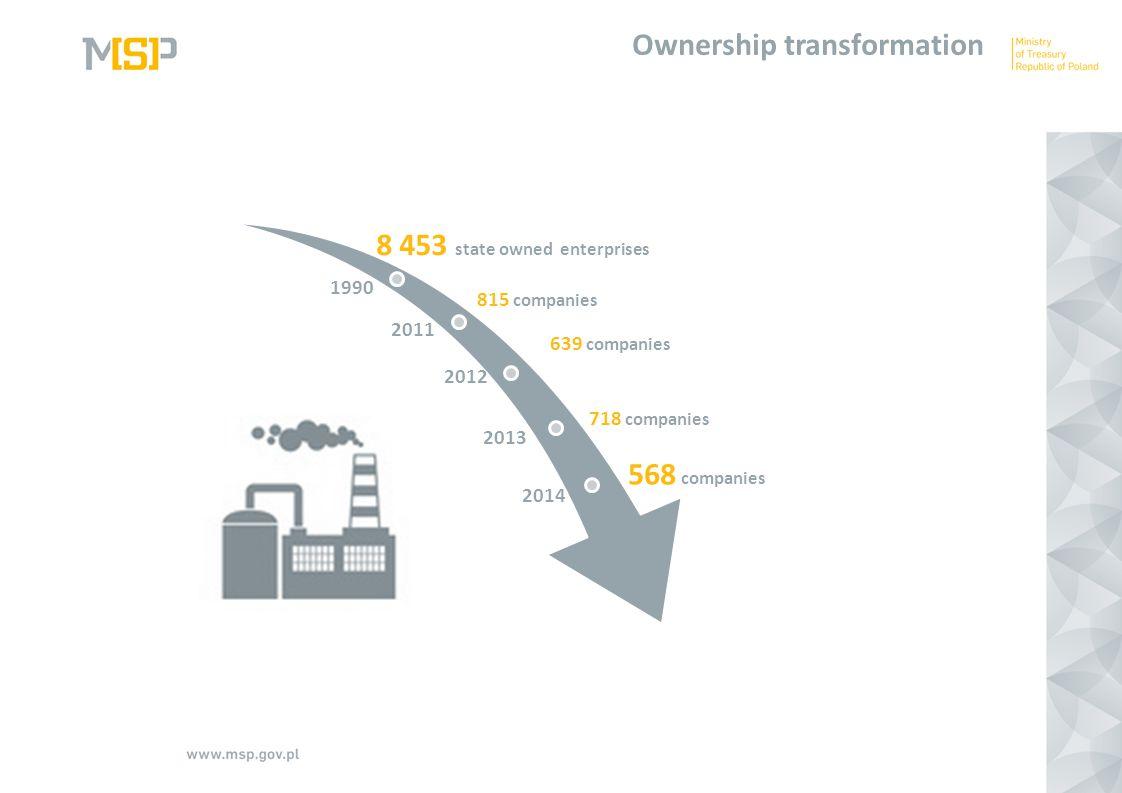 1990 2011 2012 2013 2014 Ownership transformation