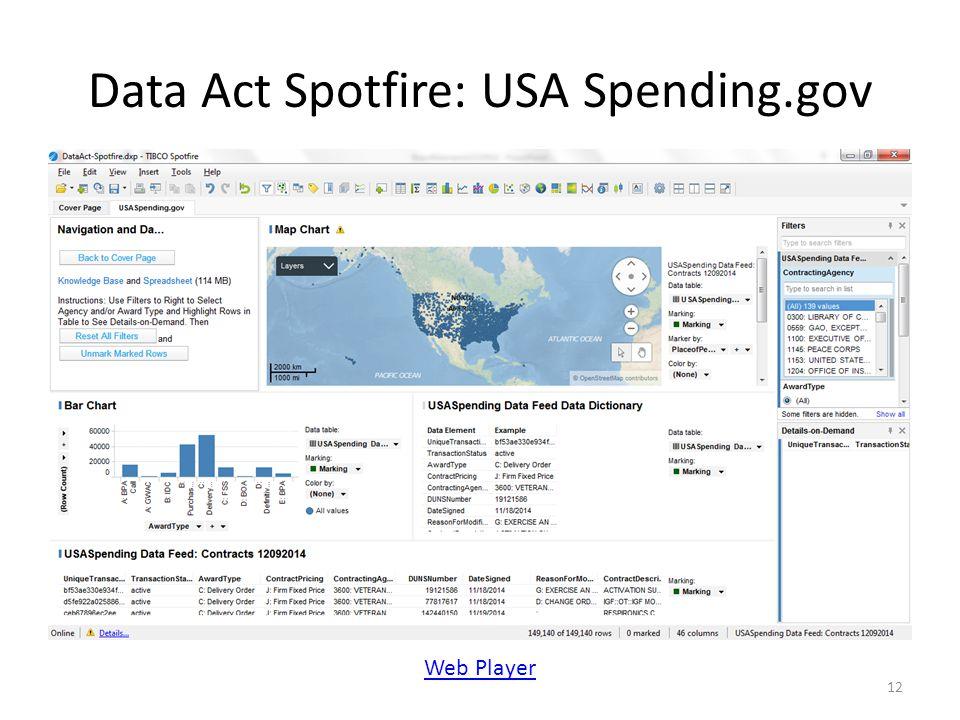 Data Act Spotfire: USA Spending.gov 12 Web Player