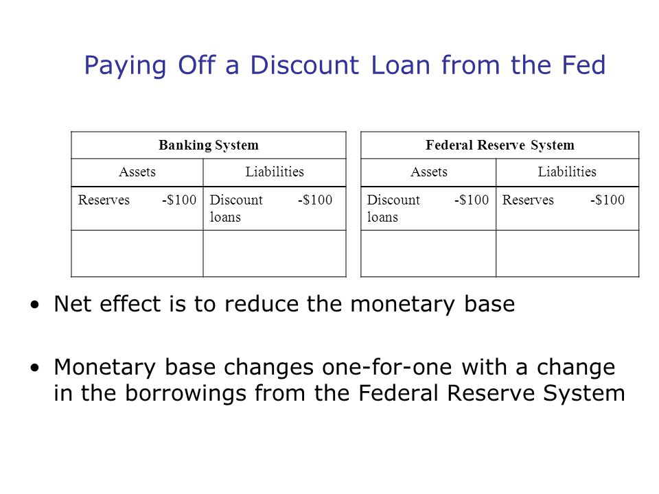 Paying Off a Discount Loan from the Fed Net effect is to reduce the monetary base Monetary base changes one-for-one with a change in the borrowings fr