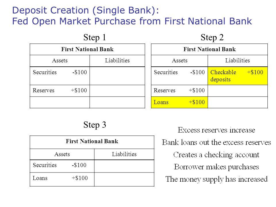 Deposit Creation (Single Bank): Fed Open Market Purchase from First National Bank First National Bank AssetsLiabilitiesAssetsLiabilities Securities-$100Securities-$100Checkable deposits +$100 Reserves+$100Reserves+$100 Loans+$100 First National Bank AssetsLiabilities Securities-$100 Loans+$100 Step 1Step 2 Step 3