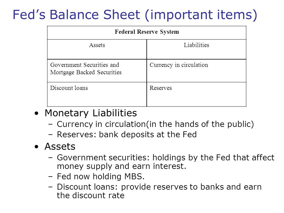 Fed's Balance Sheet (important items) Monetary Liabilities –Currency in circulation(in the hands of the public) –Reserves: bank deposits at the Fed As
