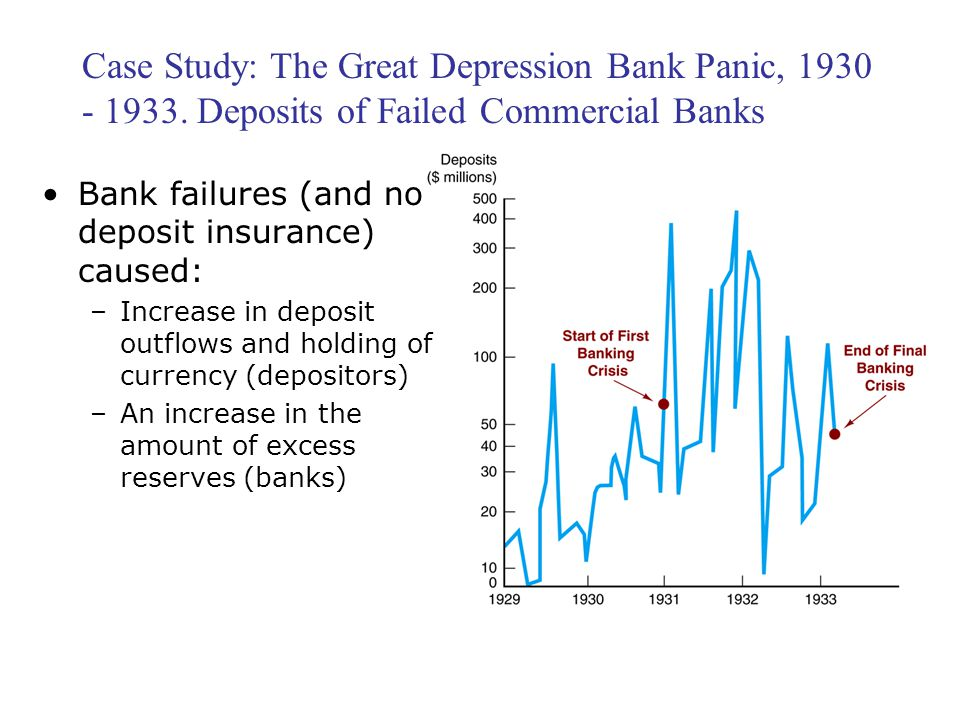 Case Study: The Great Depression Bank Panic, 1930 - 1933. Deposits of Failed Commercial Banks Bank failures (and no deposit insurance) caused: –Increa