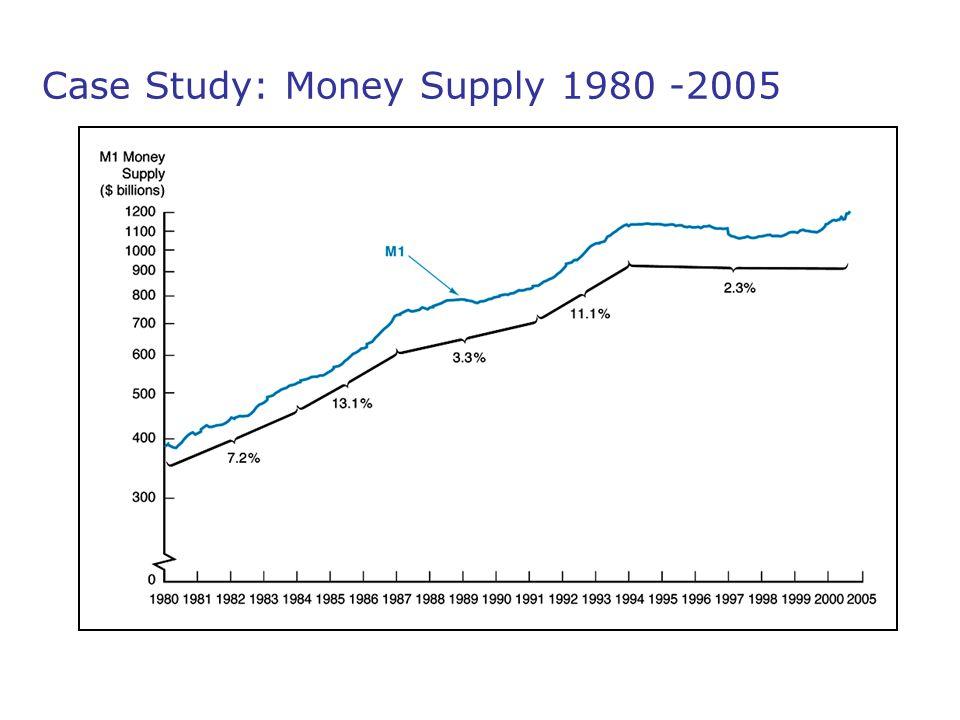 Case Study: Money Supply 1980 -2005