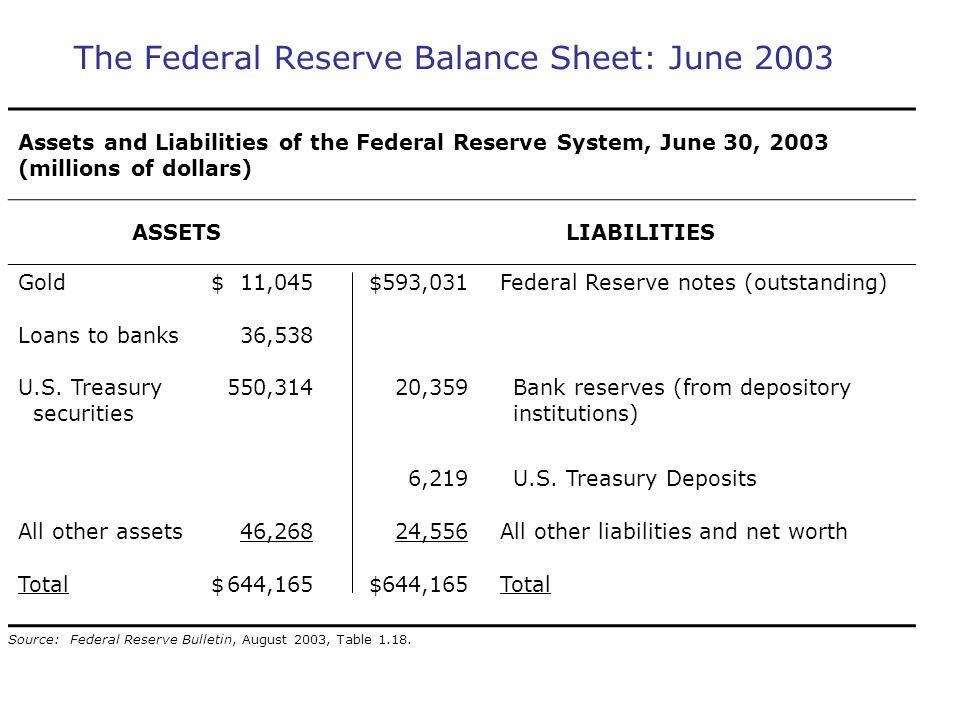The Federal Reserve Balance Sheet: June 2003 Assets and Liabilities of the Federal Reserve System, June 30, 2003 (millions of dollars) ASSETSLIABILITI