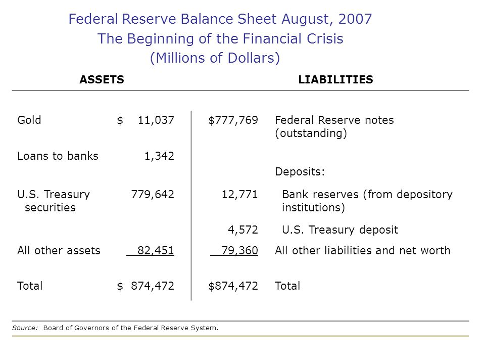 Federal Reserve Balance Sheet August, 2007 The Beginning of the Financial Crisis (Millions of Dollars) ASSETSLIABILITIES Gold$11,037$777,769Federal Re
