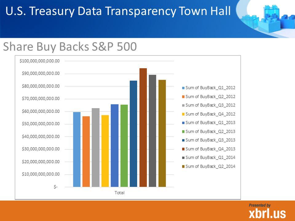 Share Buy Backs S&P 500