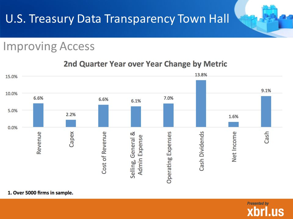 Improving Access U.S. Treasury Data Transparency Town Hall