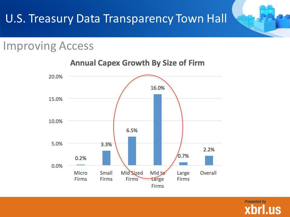 U.S. Treasury Data Transparency Town Hall Improving Access