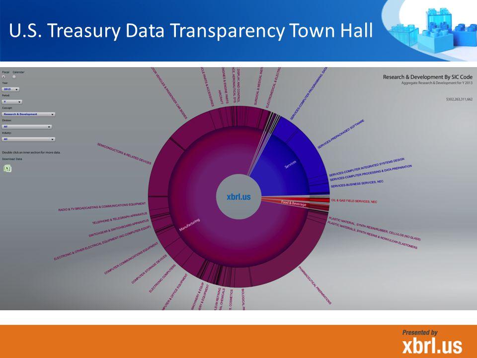U.S. Treasury Data Transparency Town Hall