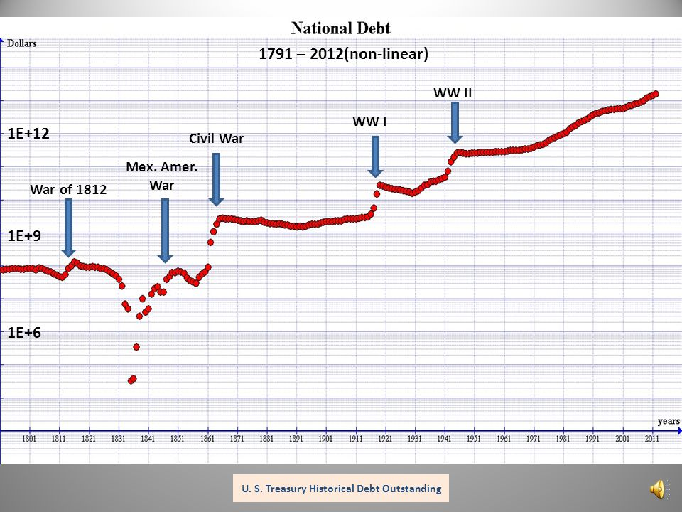 1E+6 1E+9 1E+6 1E+9 1E+12 1791 – 2012(non-linear) U. S. Treasury Historical Debt Outstanding