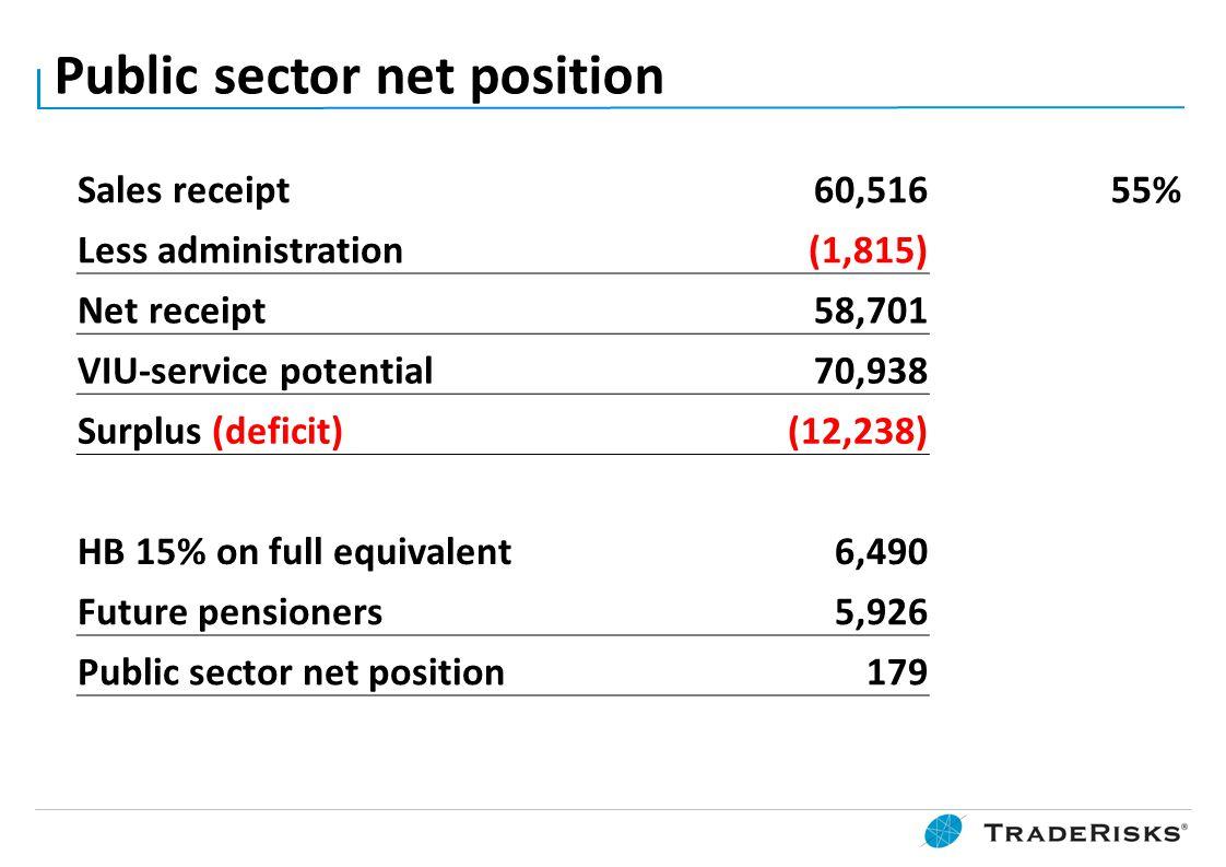 Public sector net position Sales receipt 60,51655% Less administration(1,815) Net receipt58,701 VIU-service potential70,938 Surplus (deficit)(12,238) HB 15% on full equivalent 6,490 Future pensioners 5,926 Public sector net position179