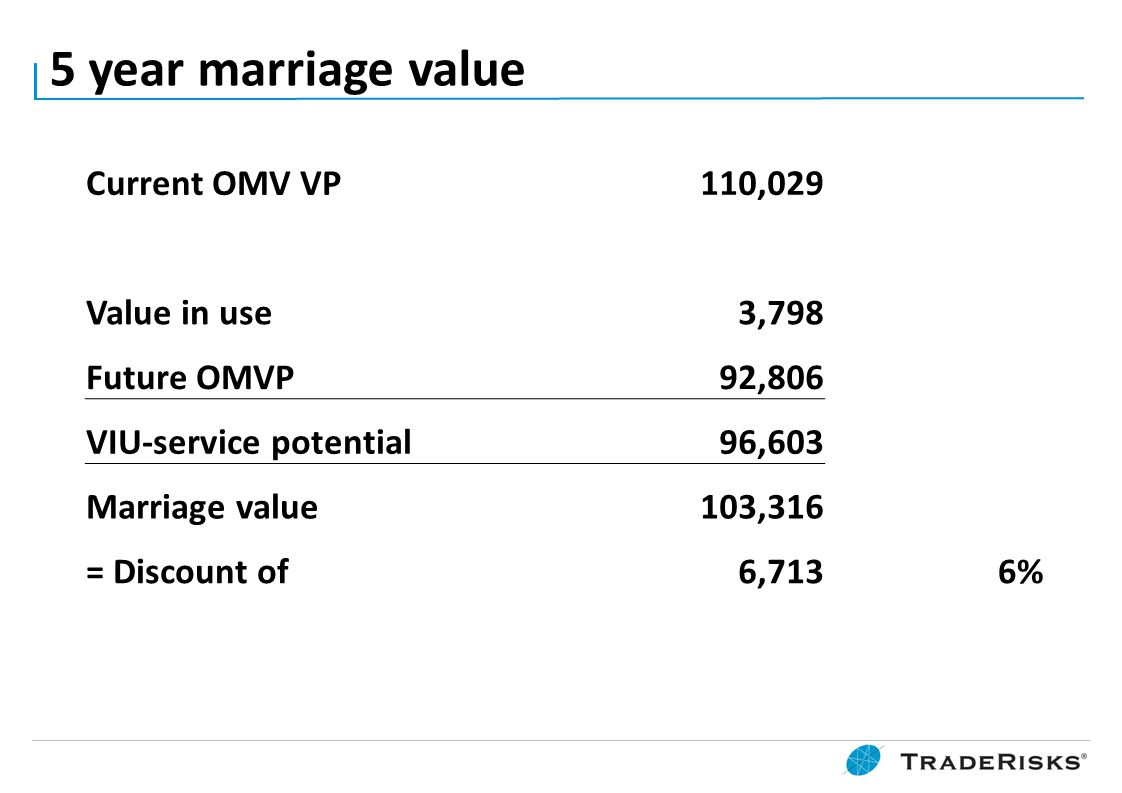 5 year marriage value Current OMV VP 110,029 Value in use 3,798 Future OMVP 92,806 VIU-service potential 96,603 Marriage value 103,316 = Discount of 6