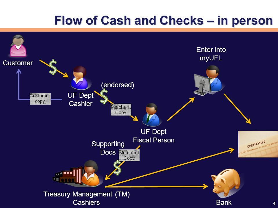4 Flow of Cash and Checks – in person Customer UF Dept Cashier UF Dept Fiscal Person Enter into myUFL Treasury Management (TM) Cashiers Bank (endorsed) Merchant Copy Supporting Docs Merchant Copy Customer copy