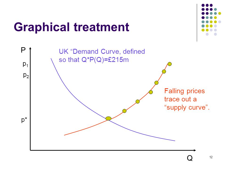 Graphical treatment Q P UK Demand Curve, defined so that Q*P(Q)=£215m p1p1 p2p2 p* Falling prices trace out a supply curve .