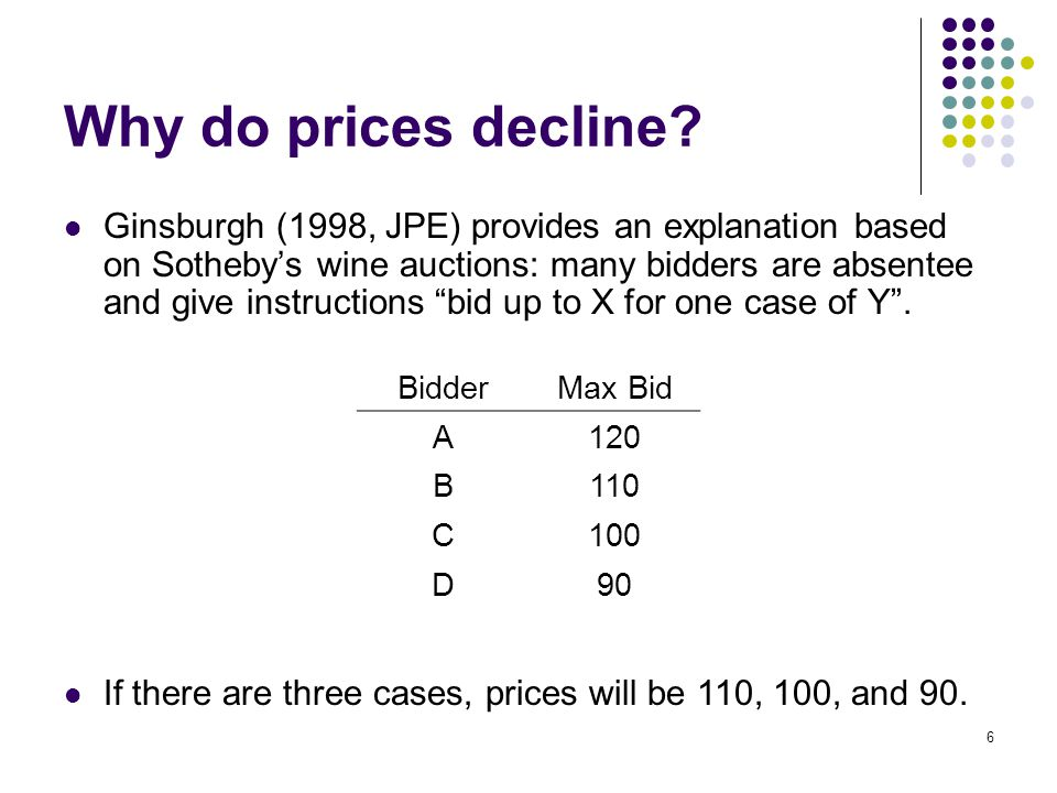 Why do prices decline.