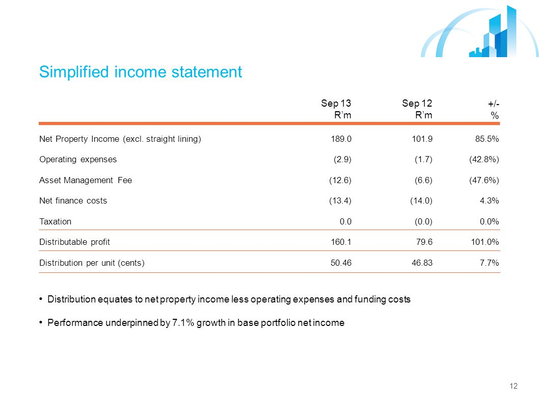 12 Simplified income statement Sep 13 R'm Sep 12 R'm +/- % Net Property Income (excl.