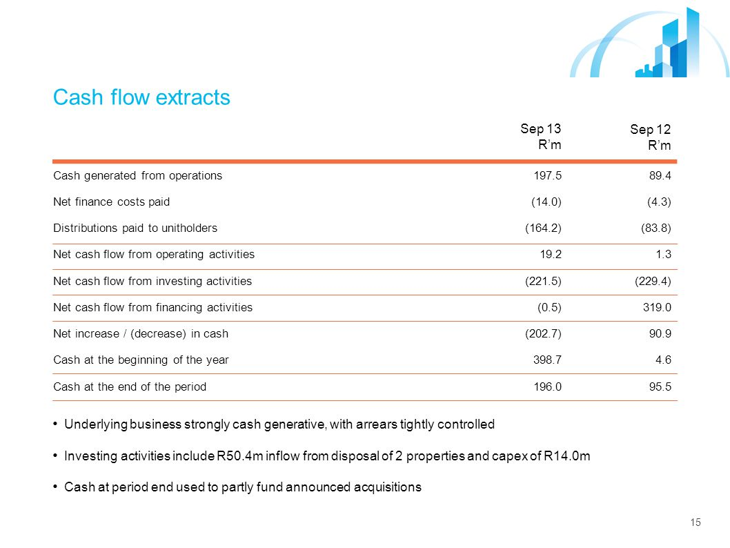 15 Cash flow extracts Sep 13 R'm Sep 12 R'm Cash generated from operations197.589.4 Net finance costs paid(14.0)(4.3) Distributions paid to unitholders(164.2)(83.8) Net cash flow from operating activities19.21.3 Net cash flow from investing activities(221.5)(229.4) Net cash flow from financing activities(0.5)319.0 Net increase / (decrease) in cash(202.7)90.9 Cash at the beginning of the year398.74.6 Cash at the end of the period196.095.5 Underlying business strongly cash generative, with arrears tightly controlled Investing activities include R50.4m inflow from disposal of 2 properties and capex of R14.0m Cash at period end used to partly fund announced acquisitions