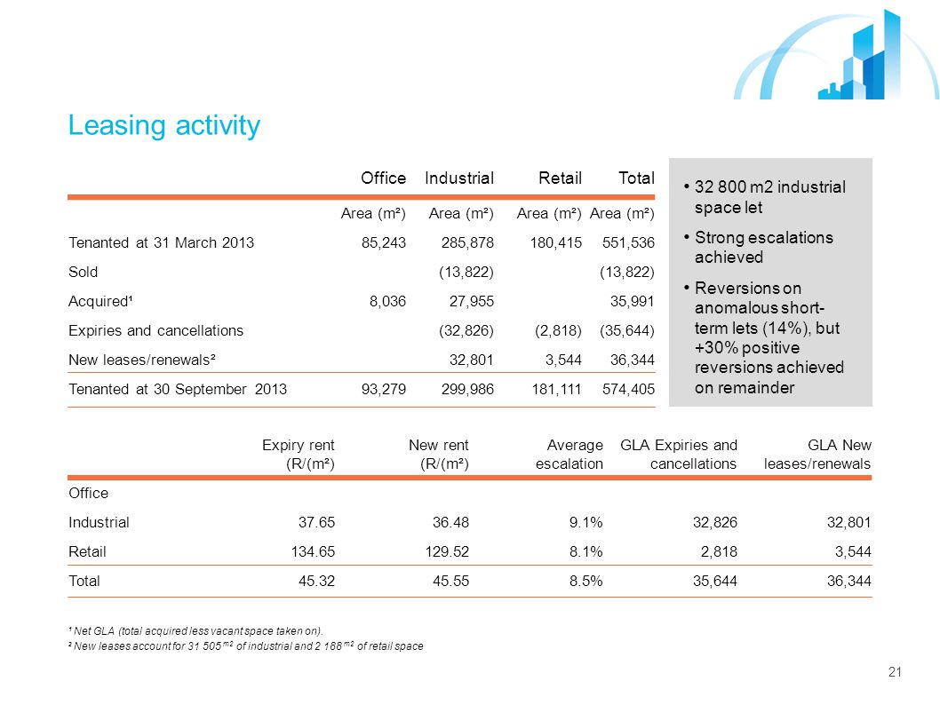 21 Leasing activity ¹ Net GLA (total acquired less vacant space taken on).
