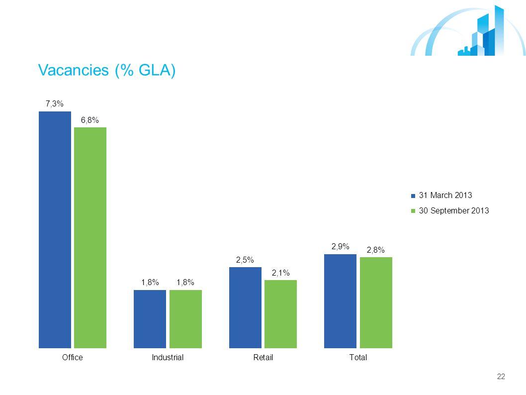 22 Vacancies (% GLA) GLA (m 2 )