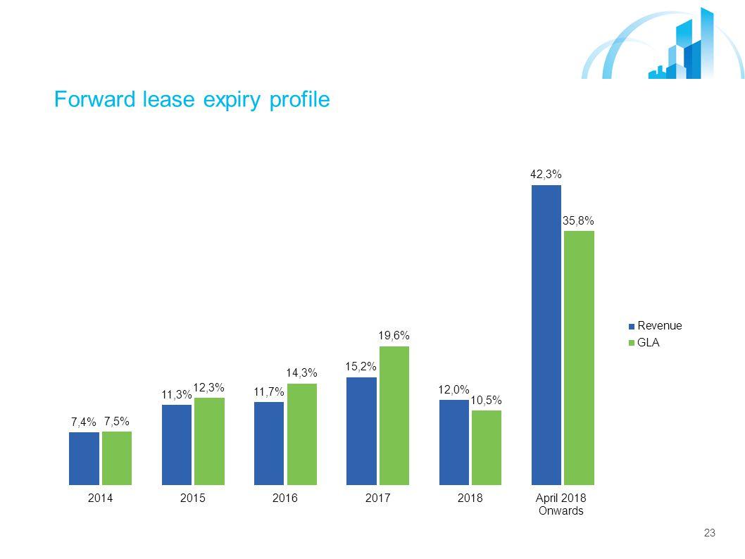 23 Forward lease expiry profile