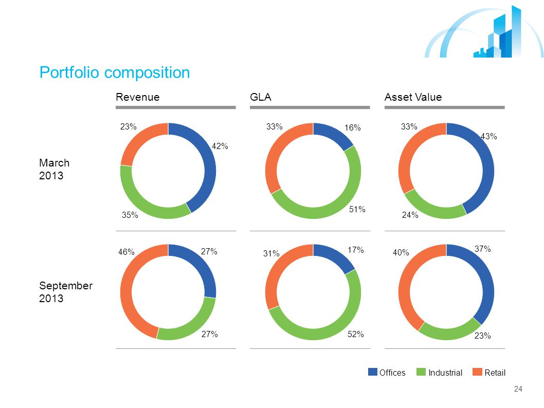 24 Portfolio composition Revenue March 2013 September 2013 GLAAsset Value Offices Industrial Retail