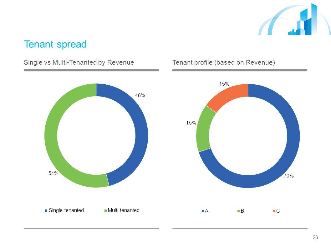 26 Tenant spread Single vs Multi-Tenanted by RevenueTenant profile (based on Revenue)
