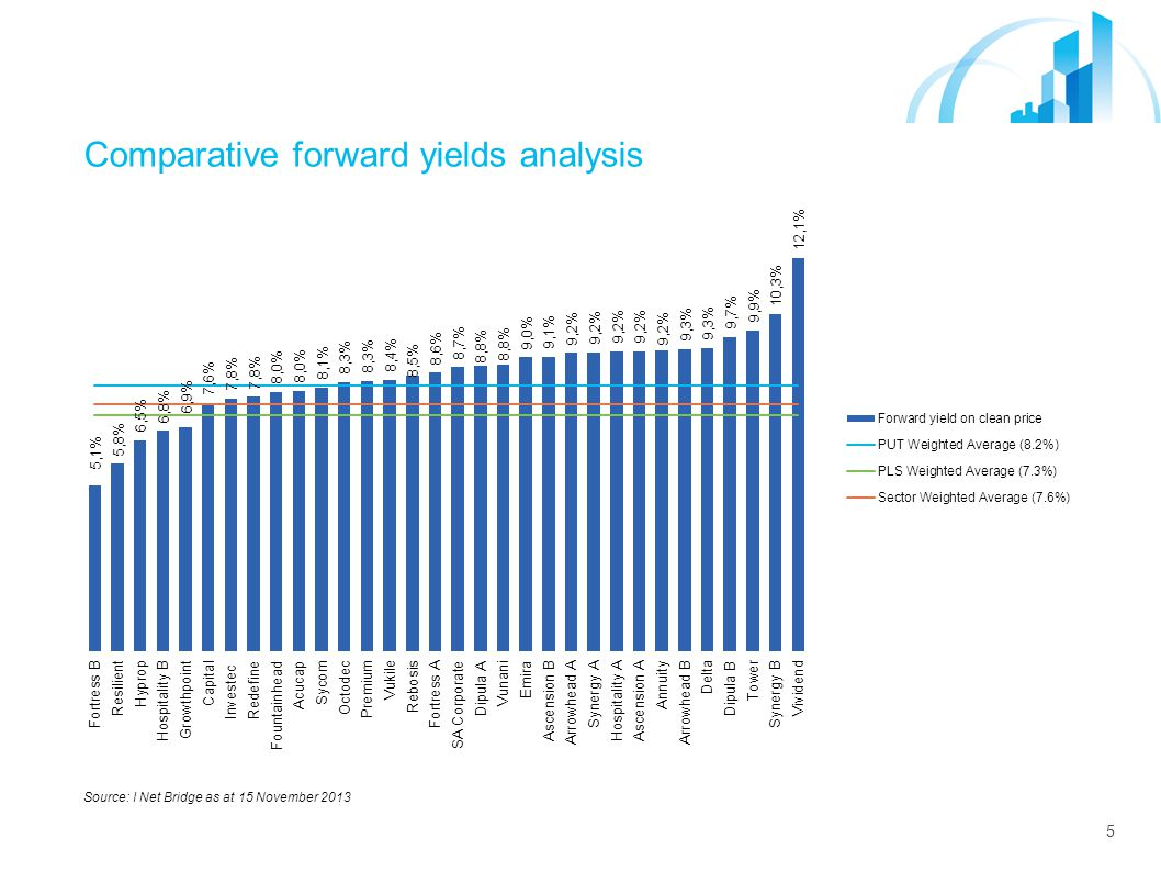 5 Comparative forward yields analysis Source: I Net Bridge as at 15 November 2013