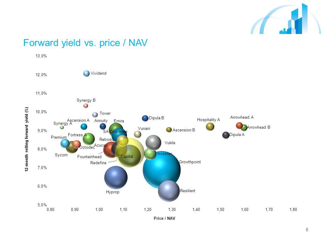 6 Forward yield vs. price / NAV