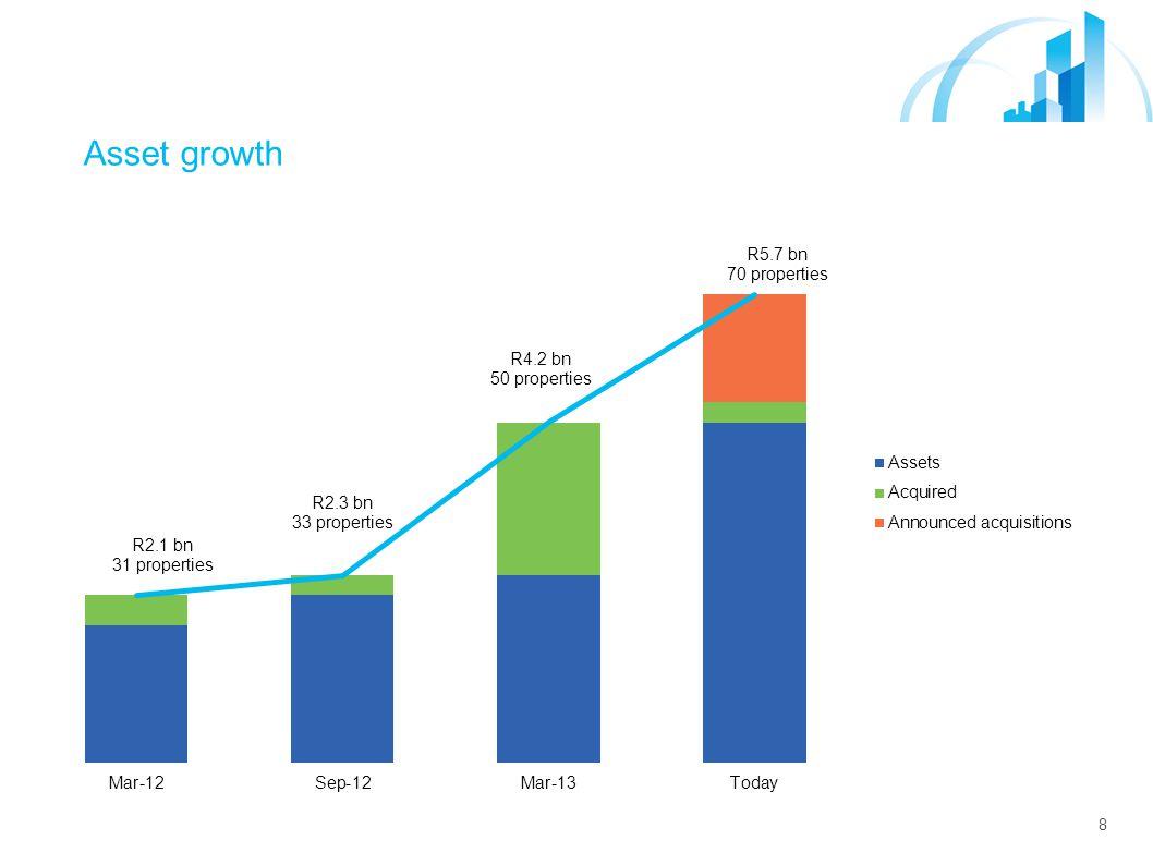 8 Asset growth