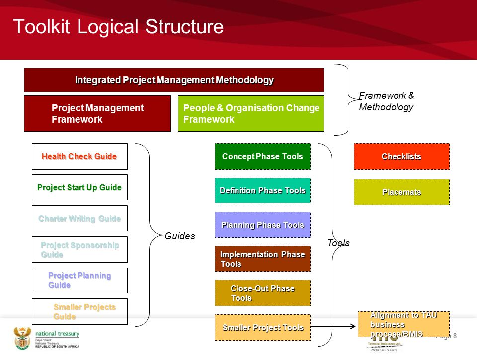 Page 8 Toolkit Logical Structure Project Management Framework Integrated Project Management Methodology People & Organisation Change Framework Framework & Methodology Smaller Projects Guide Health Check Guide Project Start Up Guide Charter Writing Guide Project Sponsorship Guide Project Planning Guide Concept Phase Tools Definition Phase Tools Planning Phase Tools Implementation Phase Tools Close-Out Phase Tools Smaller Project Tools Checklists Guides Tools Placemats Alignment to TAU business process/BMIS