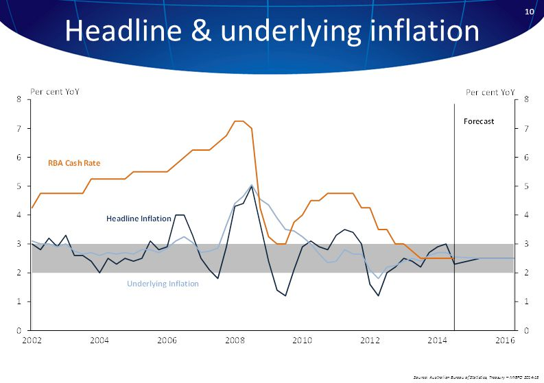 Headline & underlying inflation Source: Australian Bureau of Statistics, Treasury – MYEFO 2014-15 10