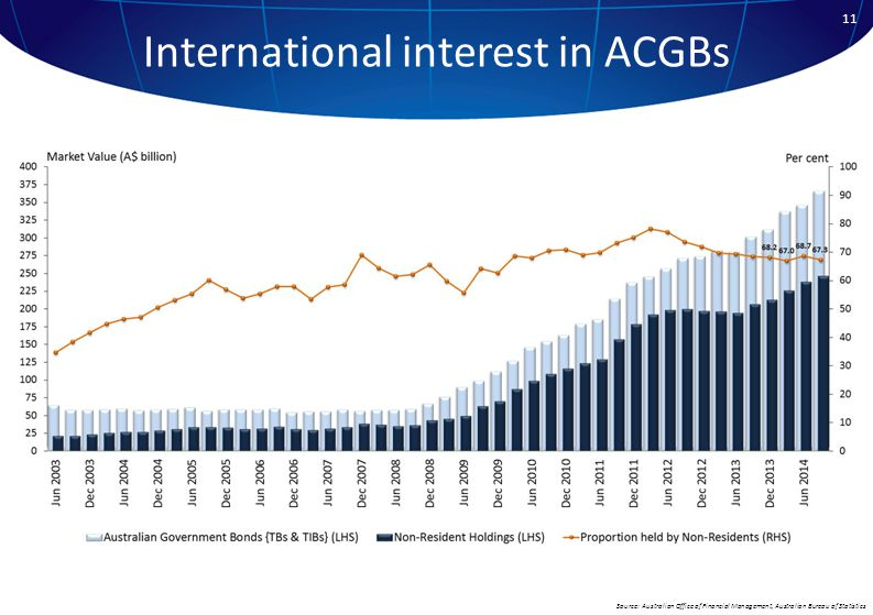 International interest in ACGBs Source: Australian Office of Financial Management, Australian Bureau of Statistics 11